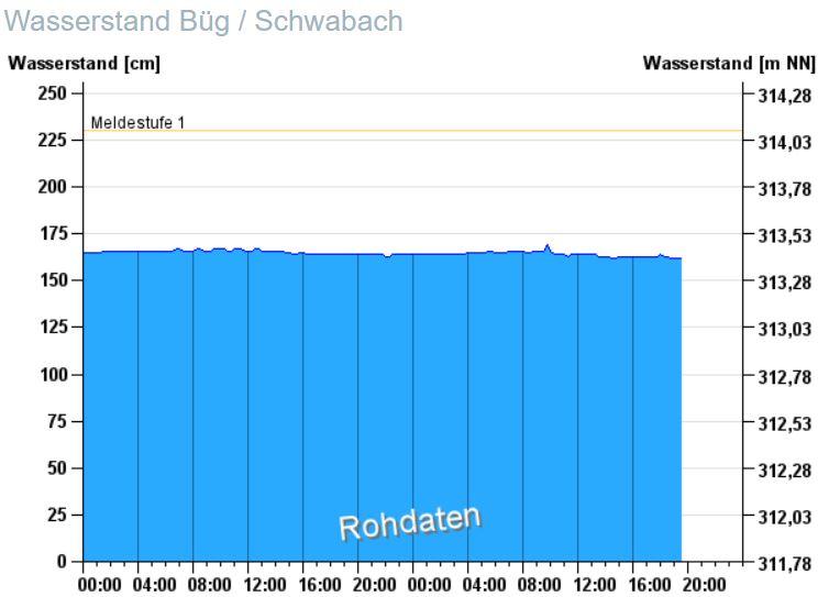 Wasserstand Schwabach Forth